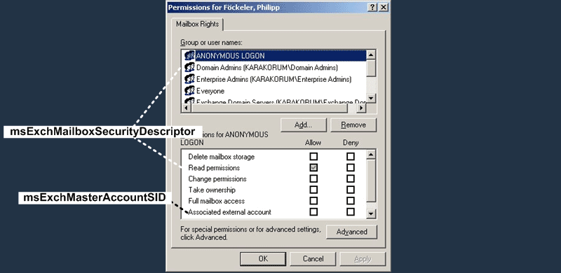 User Attributes : Mailbox Rights Dialog