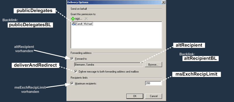 E2K7 Benutzer Attribute : Delivery Options Dialog