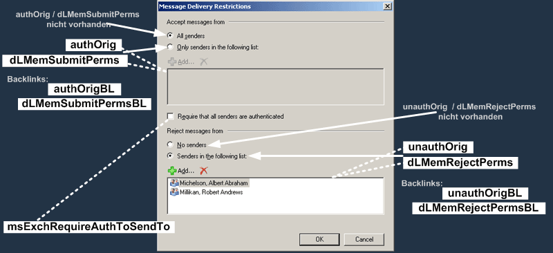 E2K7 Benutzer Attribute : Message Delivery Restrictions Dialog